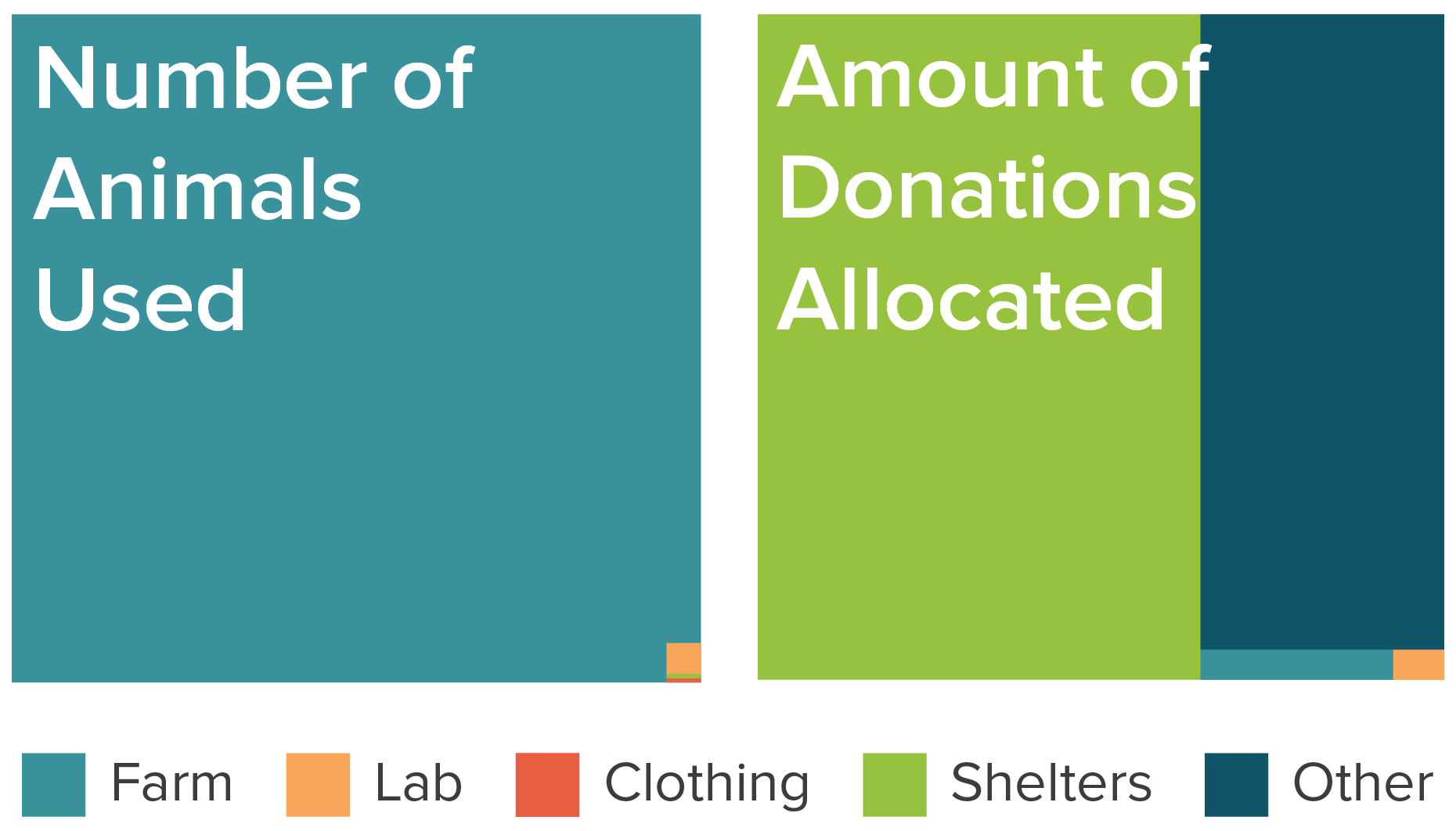 Number of animals used in the U.S. versus the amount of charity funds allocated