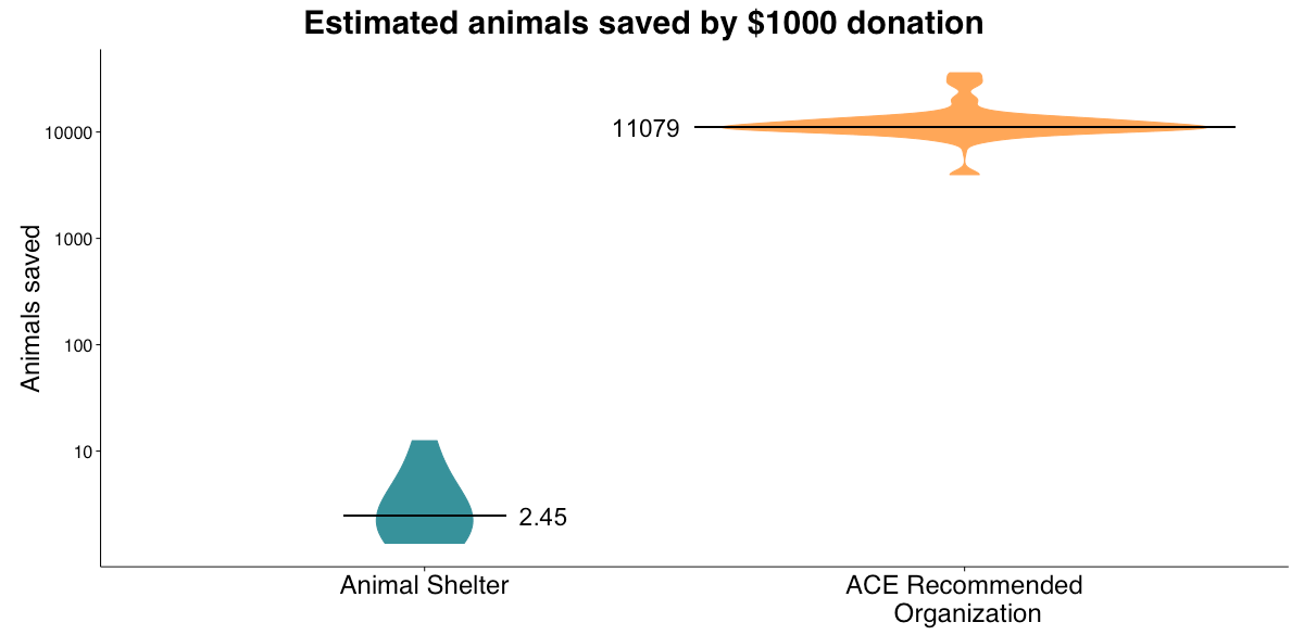 2015 Impact of Donations - Shelter Comparison